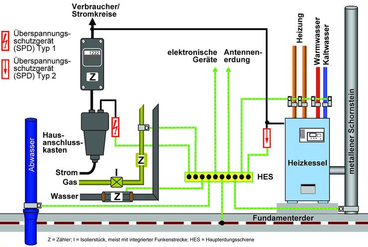 Gemütlich Stromkreise In Einem Haus Zeitgenössisch   Der Schaltplan .